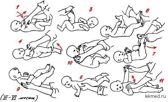 Гимнастика для новорожденных в картинках