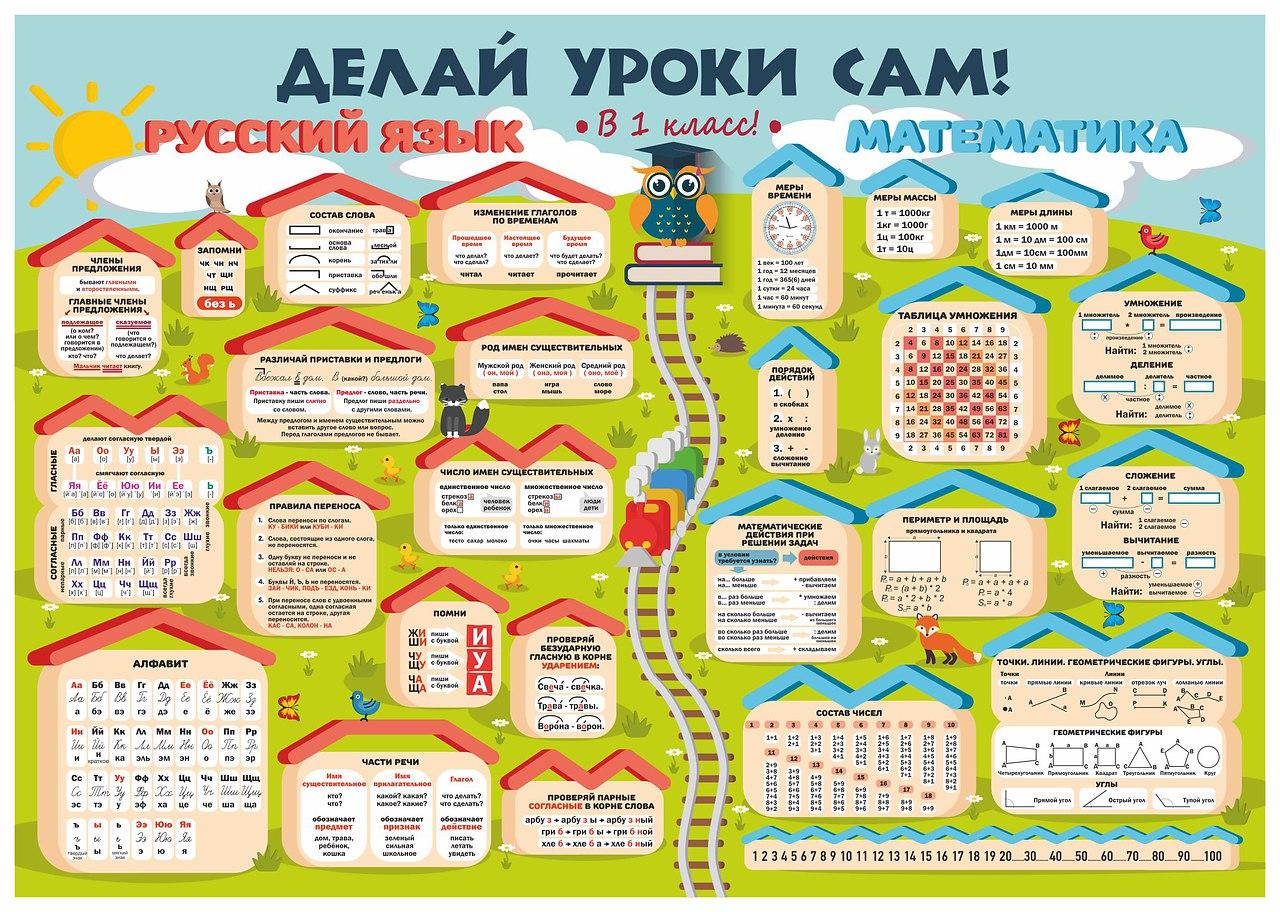 супер тематические плакаты для начальной школы все вышеперечисленное